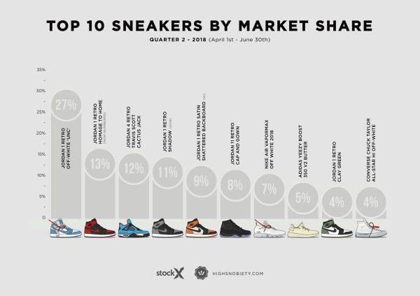 6d5b26356a7 Dit zijn momenteel de 10 duurste 'deadstock' sneakers