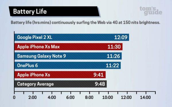 iPhone Xs batterij