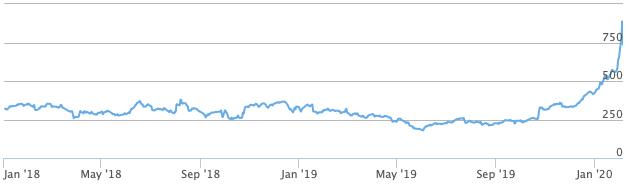 Tesla aandelen