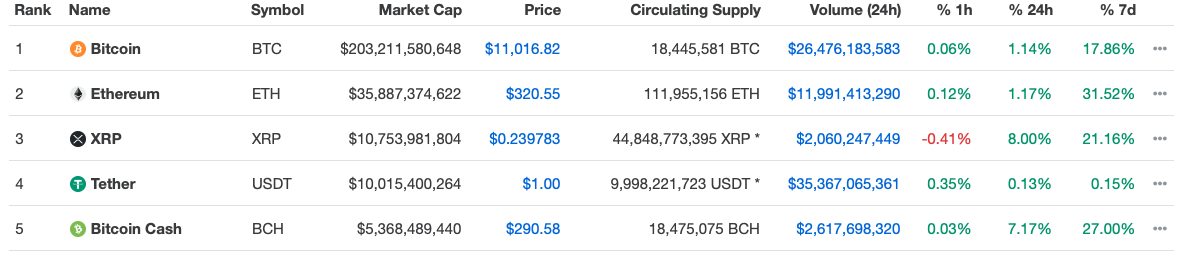 Bitcoin Cryptocurrency koersen