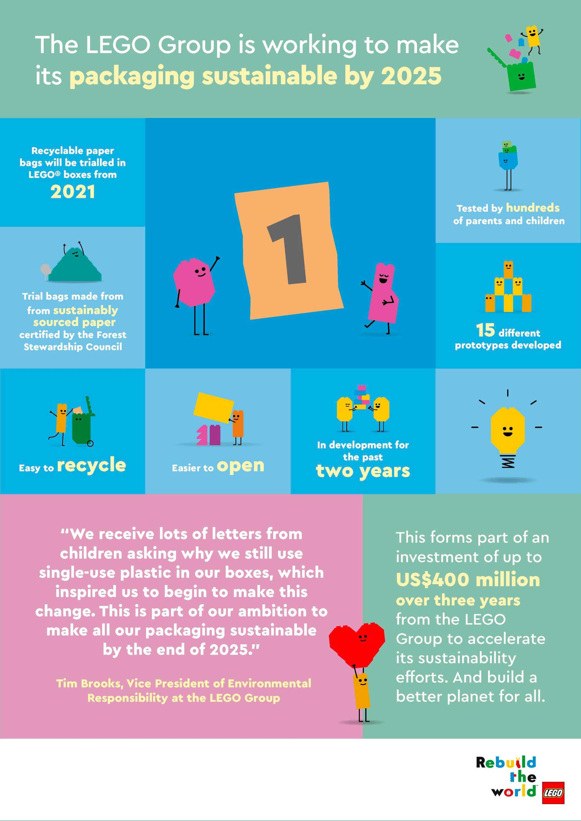 lego, rebuild the world, plastic, duurzaam, recyclebaar, 2021, 2025, 2030